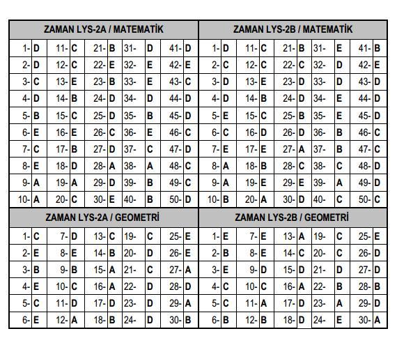 23 Nisan 2014 Zaman LYS 2 Cevap Anahtar