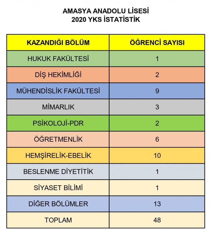 Amasya Anadolu Lisesi