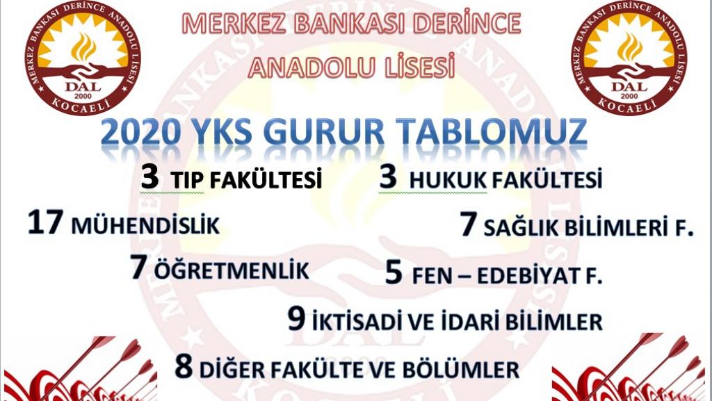 Merkez Bankası Derince Anadolu Lisesi