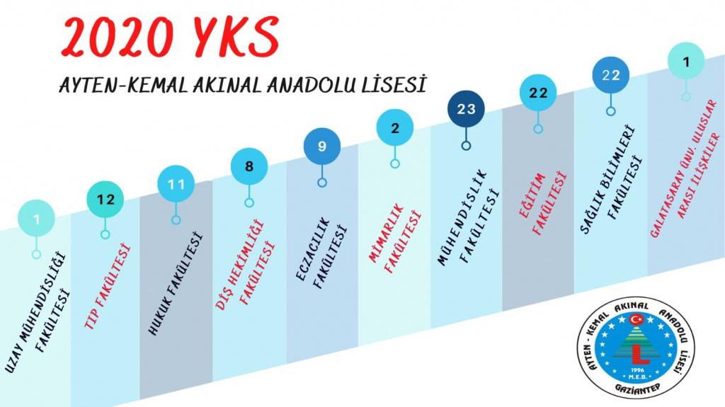 Ayten Kemal Akınal Anadolu Lisesi