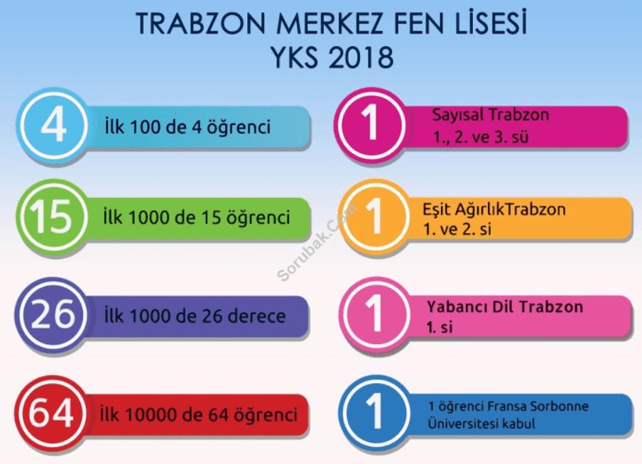 Trabzon Merkez Fen Lisesi