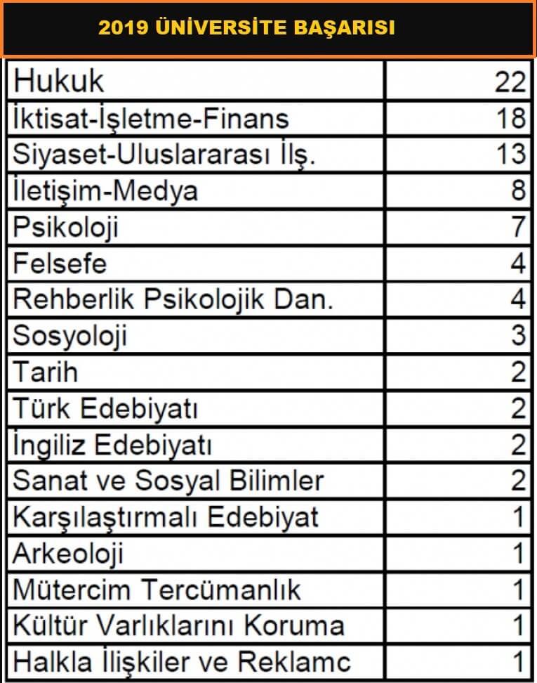 Prof. Dr. Mümtaz Turhan Sosyal Bilimler Lisesi
