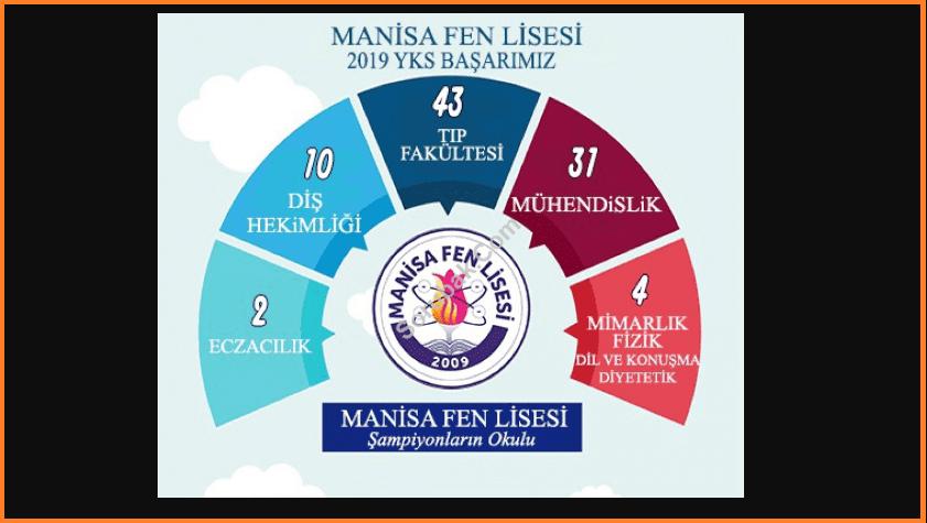 Manisa Fen Lisesi