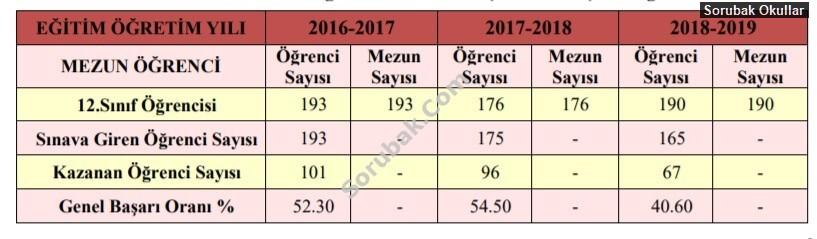 Çanakkale Anadolu Lisesi
