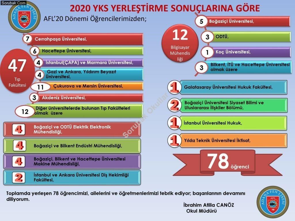 Adana Fen Lisesi