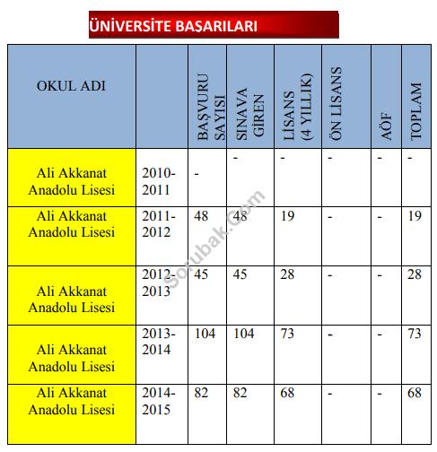 Ali Akkanat Anadolu Lisesi