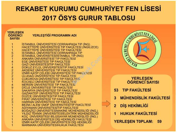 Rekabet Kurumu Cumhuriyet Fen Lisesi