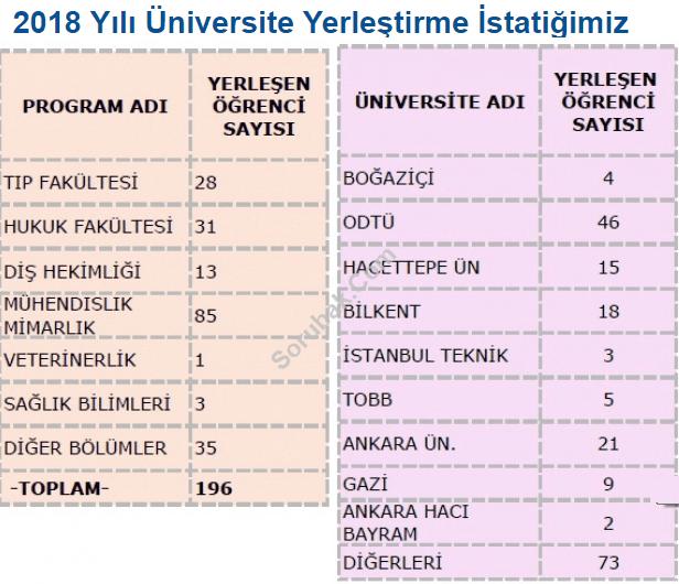 Ankara Atatürk  Lisesi