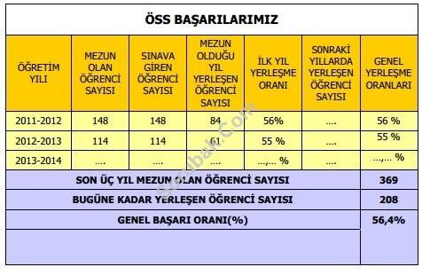 Gazi Osman Paşa Lisesi