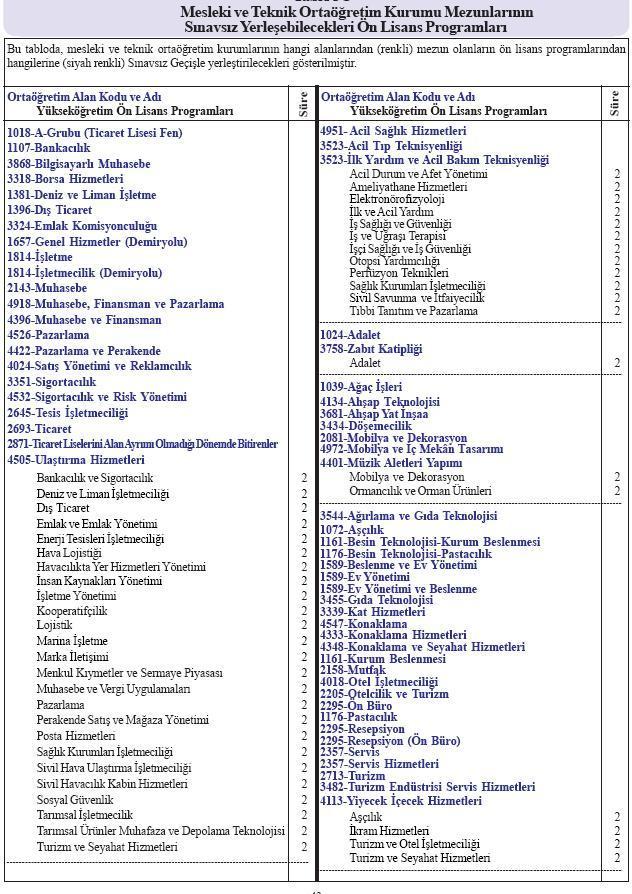 ÖSYM 2013 YGS Meslek Liselerine Sınavsız Geçiş Kontejanları
